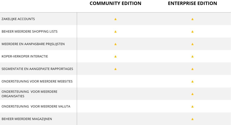 orocommerce enterprise edition