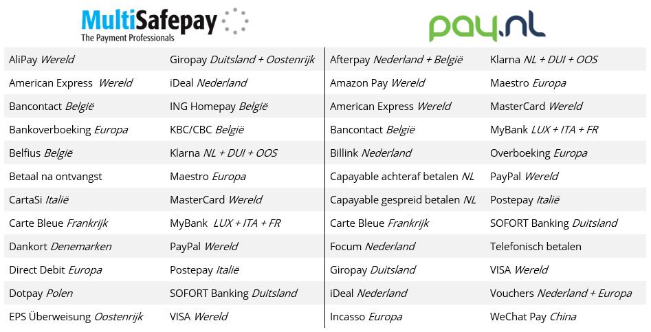 betaalmethoden multisafepay en pay.nl