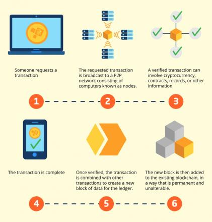 blockchain in b2b