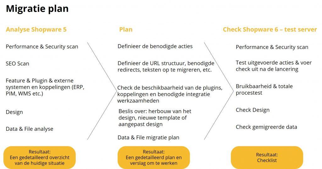 Migratie Shopware 5 naar Shopware 6