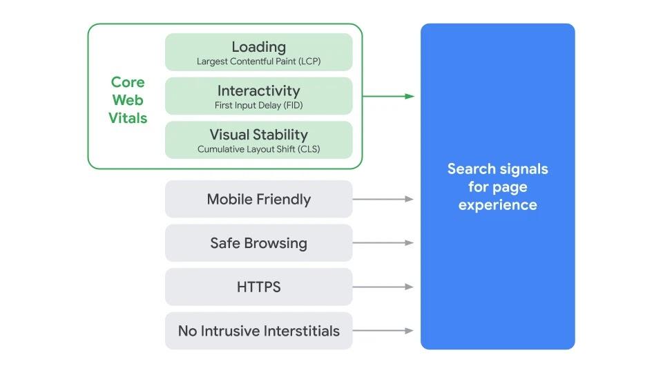 Google Search signals