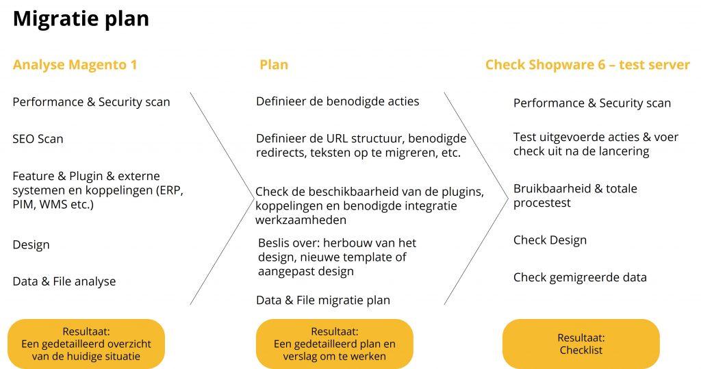 Magento 1 Shopware 6 migratieproces